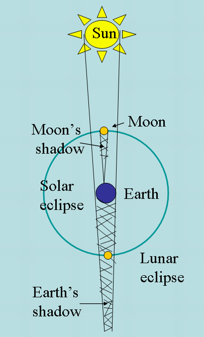 Diagram of a lunar eclipse.