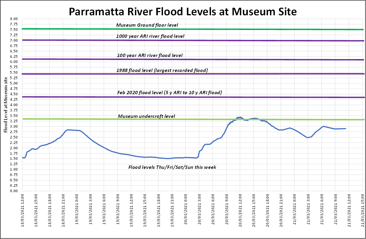 Parramatta river flood levels