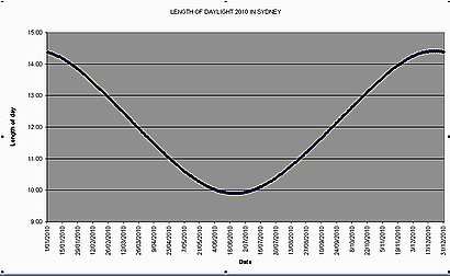 The variation in the length of daylight - sunrise to sunset - during the year 2010, calculated for Sydney