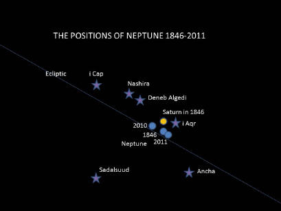 The positions of the planet Neptune on 23 September 1846, 2010 and 2011 in relation to selected stars in the constellations of Capricornus and Aquarius.