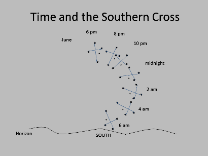 Time and the Southern Cross