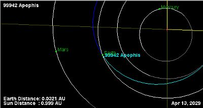 The close miss of asteroid 99942 Apophis in 1929, image by JPL