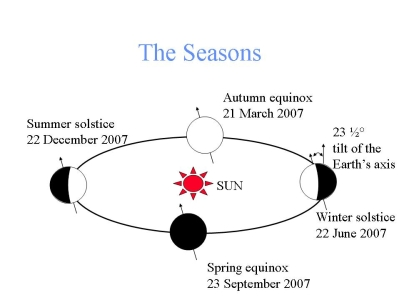 The seasons diagram by Nick Lomb