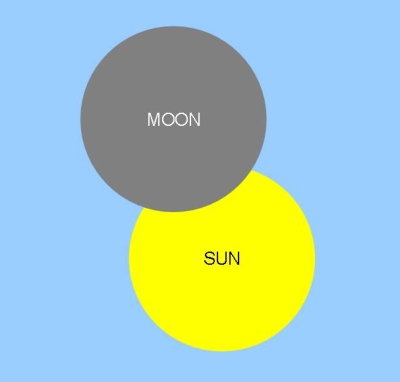 The peak of the partial solar eclipse on 7 February 2008 at 3:44 pm drawn by Nick Lomb