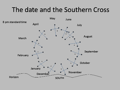 The date and the Southern Cross