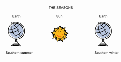 How long does the earth take to go around the sun and what causes how long does the earth take to go around the sun and what causes the seasons observations ccuart Choice Image