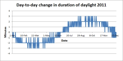 The change from one day to the next in the length of daylight durind 2011. Graph and calculation Nick Lomb
