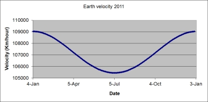 Earth velocity 2011_Nick Lomb