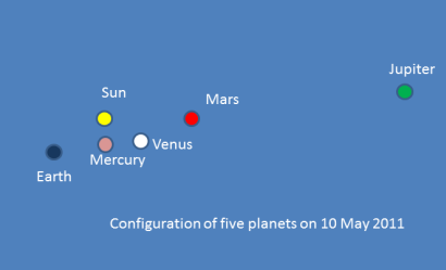 Configuration of planets 10 May 2011