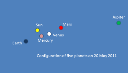 Configuration of planets 20 May 2011