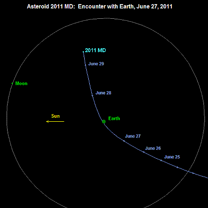 The path of small asteroid 2011 MD past the Earth and the Moon in late June 2011