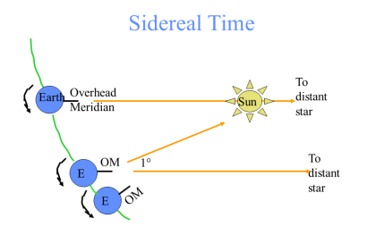 Basic astronomy 2 the astronomical coordinate system and time by difference between time by the sun and time by the stars or sidereal time the earth not only spins around its axis but moves in its path around the sun ccuart Images