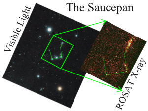 "ROSAT X-ray image and optical telescope image showing the ""Saucepan"" in the constellation of Orion"