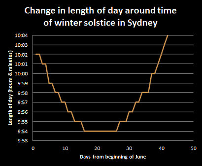 Winter solstice date in Sydney