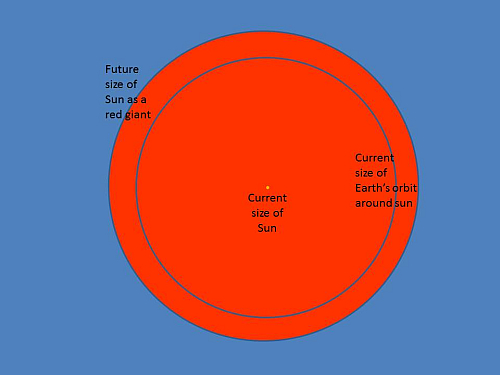 Present Sun Earth orbit and the future red giant_Nick Lomb will the earth be engulfed when the sun becomes a red giant