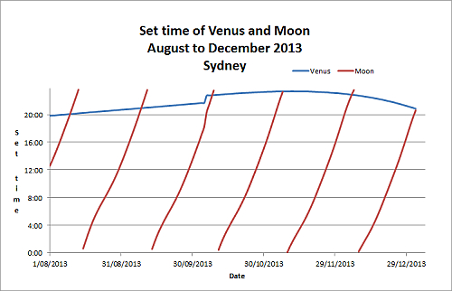 Venus and the Moon set times August to December 2013_Nick Lomb