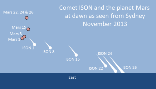 Comet ISON and the planet Mars as seen from Sydney at dawn in November 2013