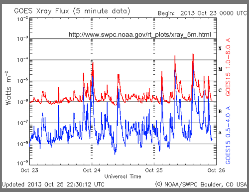 X-ray flux from the Sun from 23 to 26 October 2013