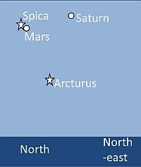 Mars, Saturn and the star Spica on the evening of 14 July 2014. Chart Nick Lomb