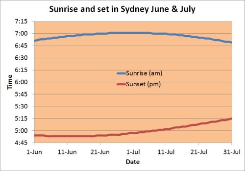 Sunrise and set Sydney 2014 June and July_Nick Lomb