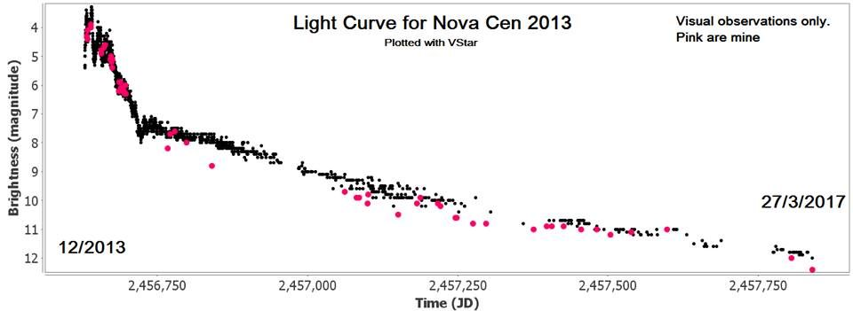 Light Curve for the Nova Cen 2013