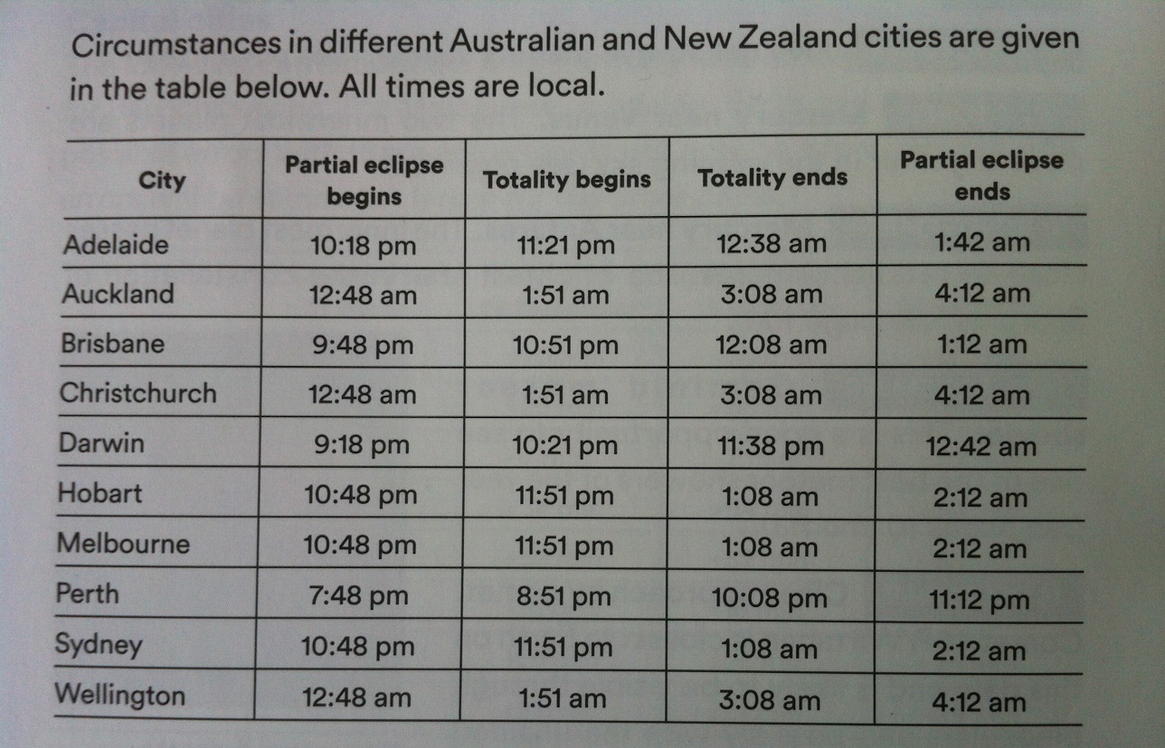 """Table from the """"2018 Australasian Sky Guide"""" by Dr Nick Lomb"""