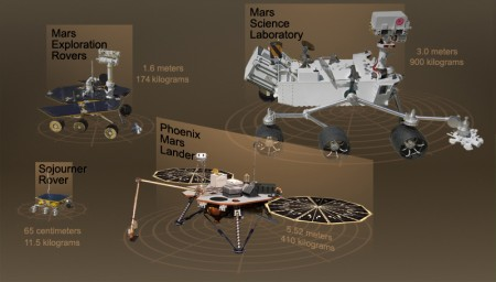 A comparison of sizes for the Sojourner rover, the Mars Exploration Rovers, Phoenix and the Mars Science Laboratory, Curiosity